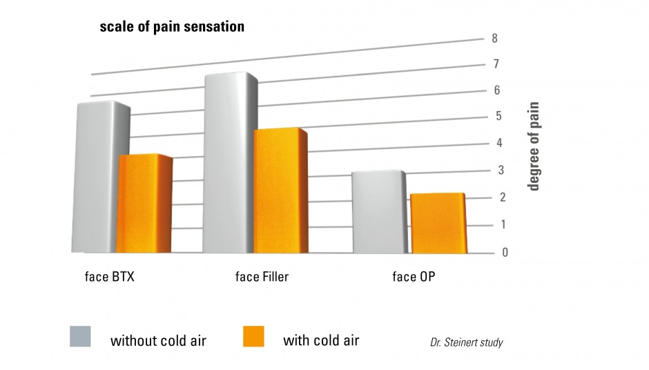Cryo-6 Skin Air Cooling-System Scale of Pain sensation Graph