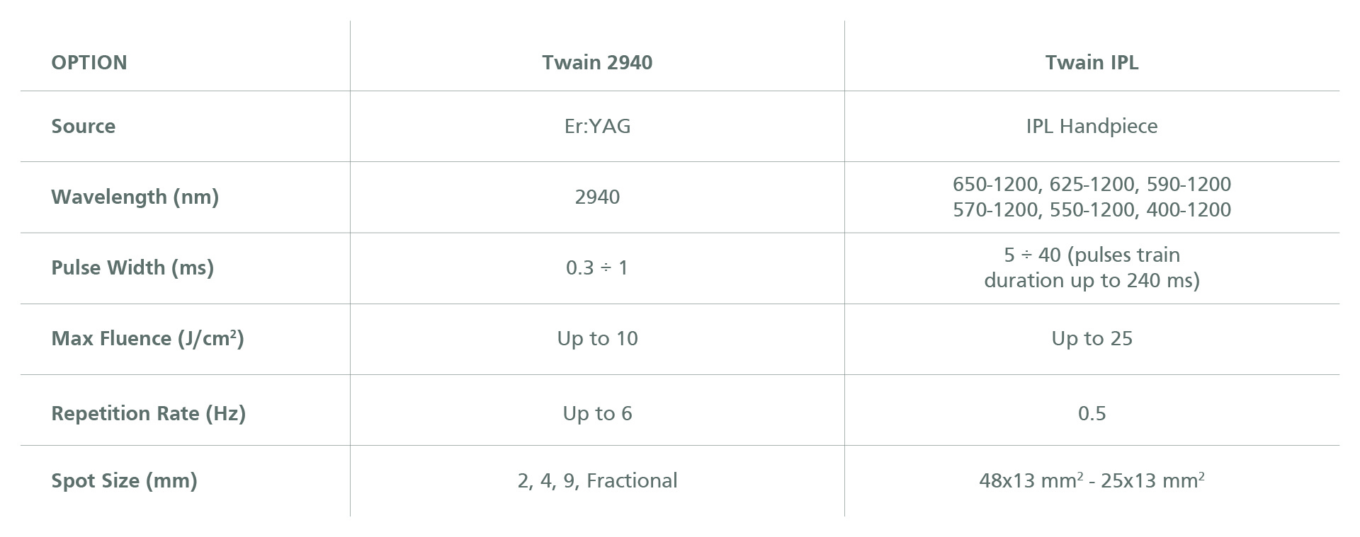 Twain Options Technical Specifications