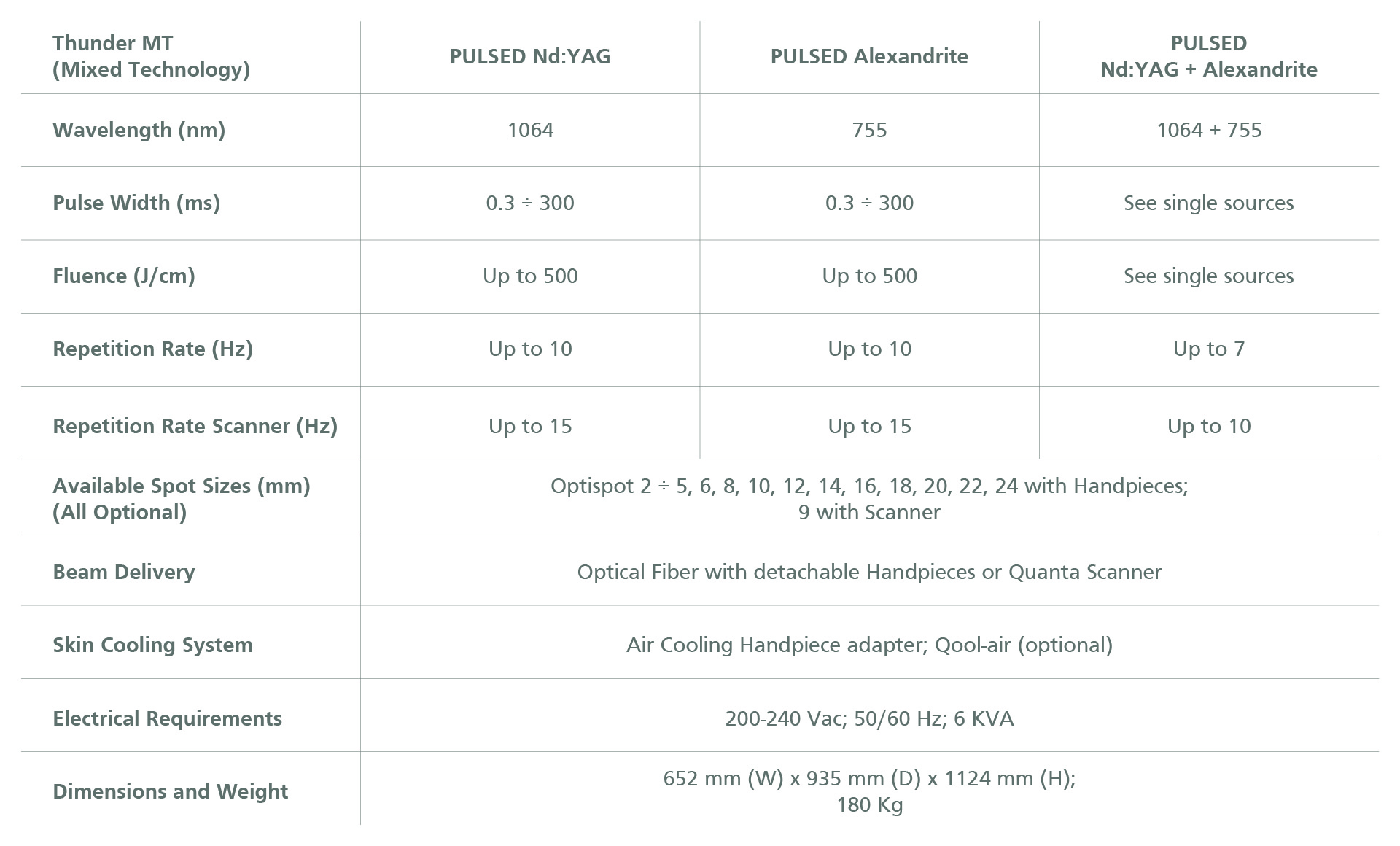 Thunder MT Technical Specifications