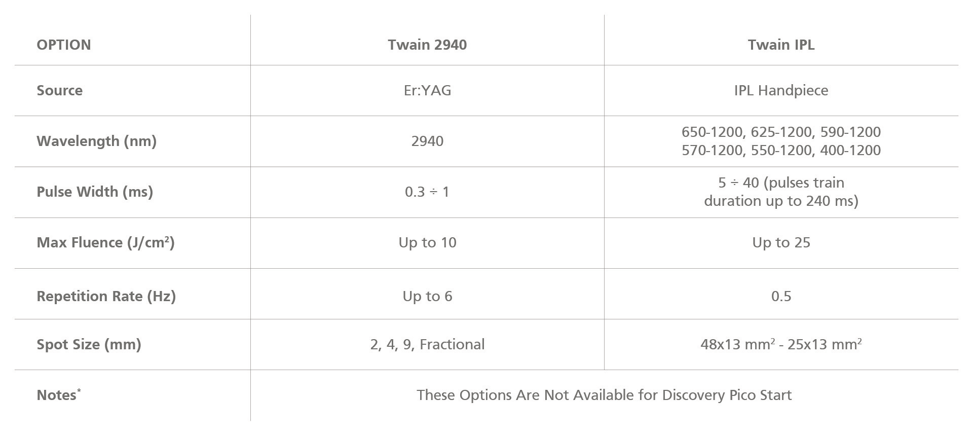Discovery Pico - Optionals Technical Specifications Table