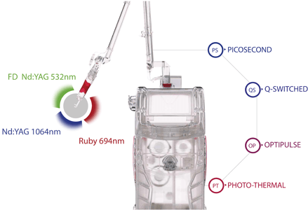 Discovery Pico Plus - Wavelengths and Emission modes