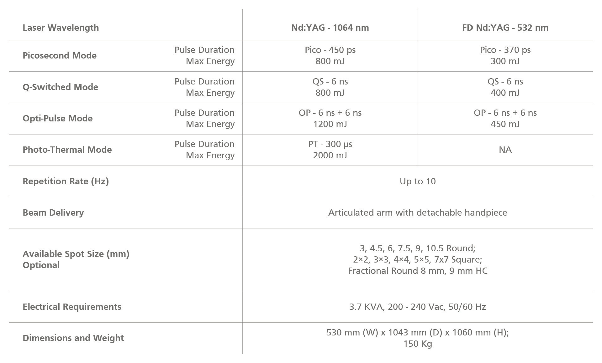 Discovery Pico Model Technical Specifications