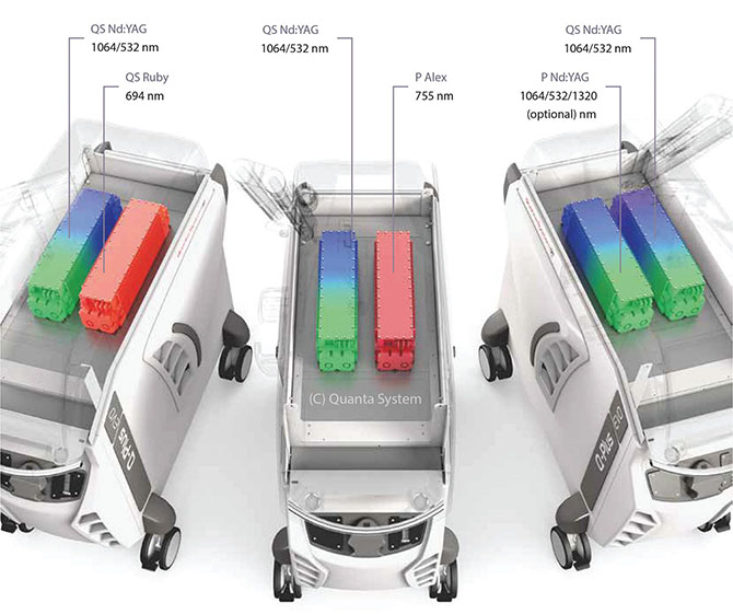 Quanta System Q-Plus EVO Series Configurations